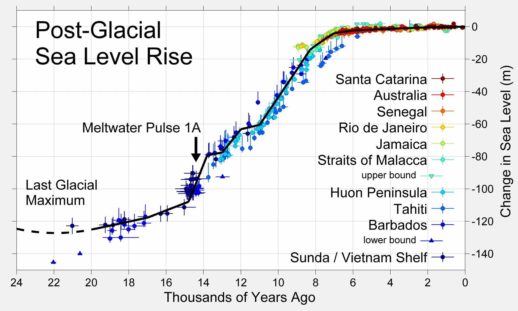 Sea Level History