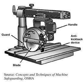 Dewalt Radial Arm Saw Models