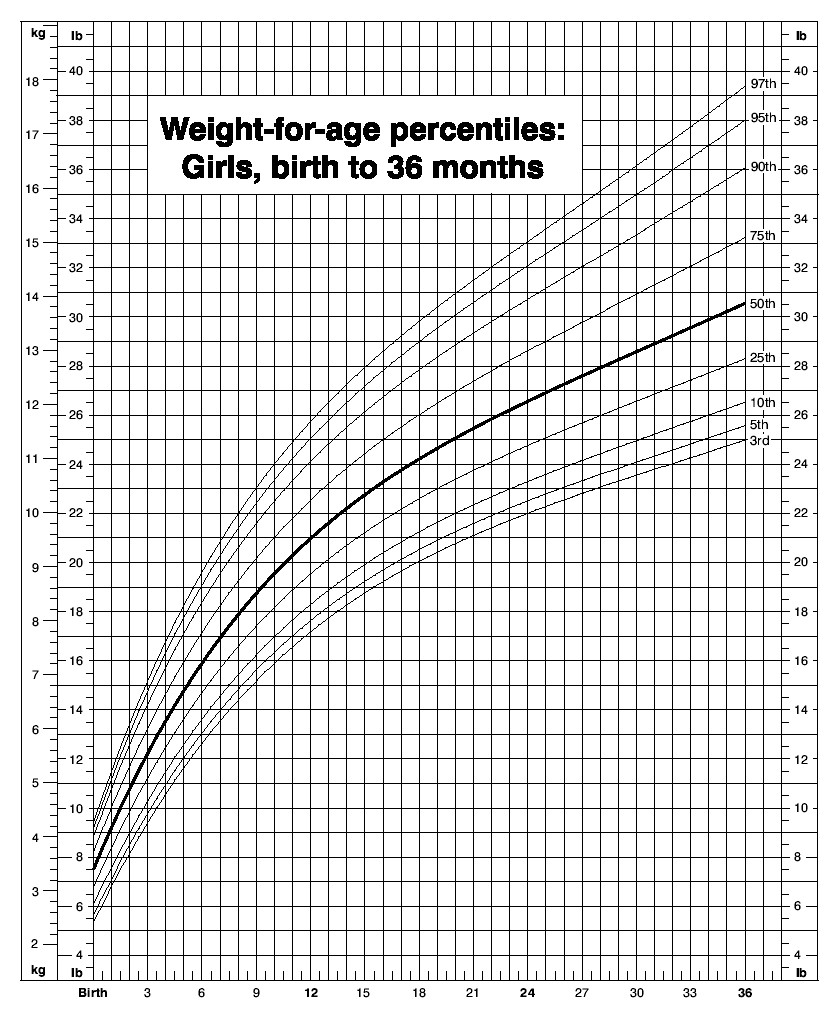 This Ideal Weight Calculator Was Specially Formulated For Kids Under The  Age Of 18.reaching And Maintaining A Healthy Weight Is Important For  Overall Health