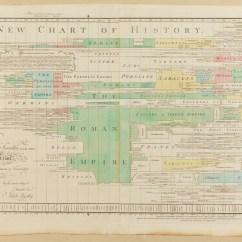 Diagram Of Evolution Timeline 3 Way Wiring Wikipedia