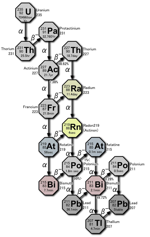simple uranium diagram