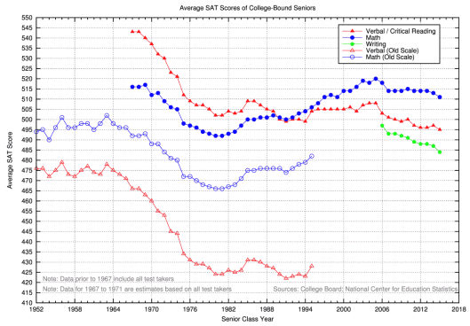File:Historical Average SAT Scores.png - Wikimedia Commons