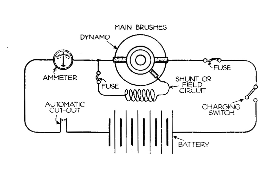 File:Three-brush dynamo, circuit (Autocar Handbook, 13th