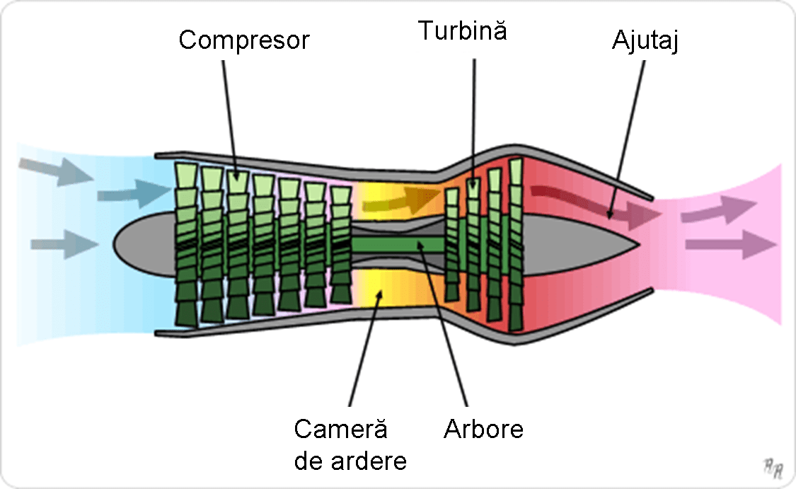 Diagram Showing The Operation Of An Axial Flow Turbojet Engine