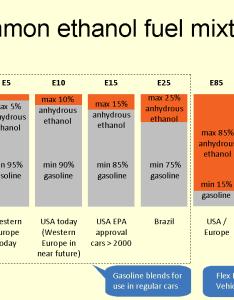 also common ethanol fuel mixtures wikipedia rh enpedia