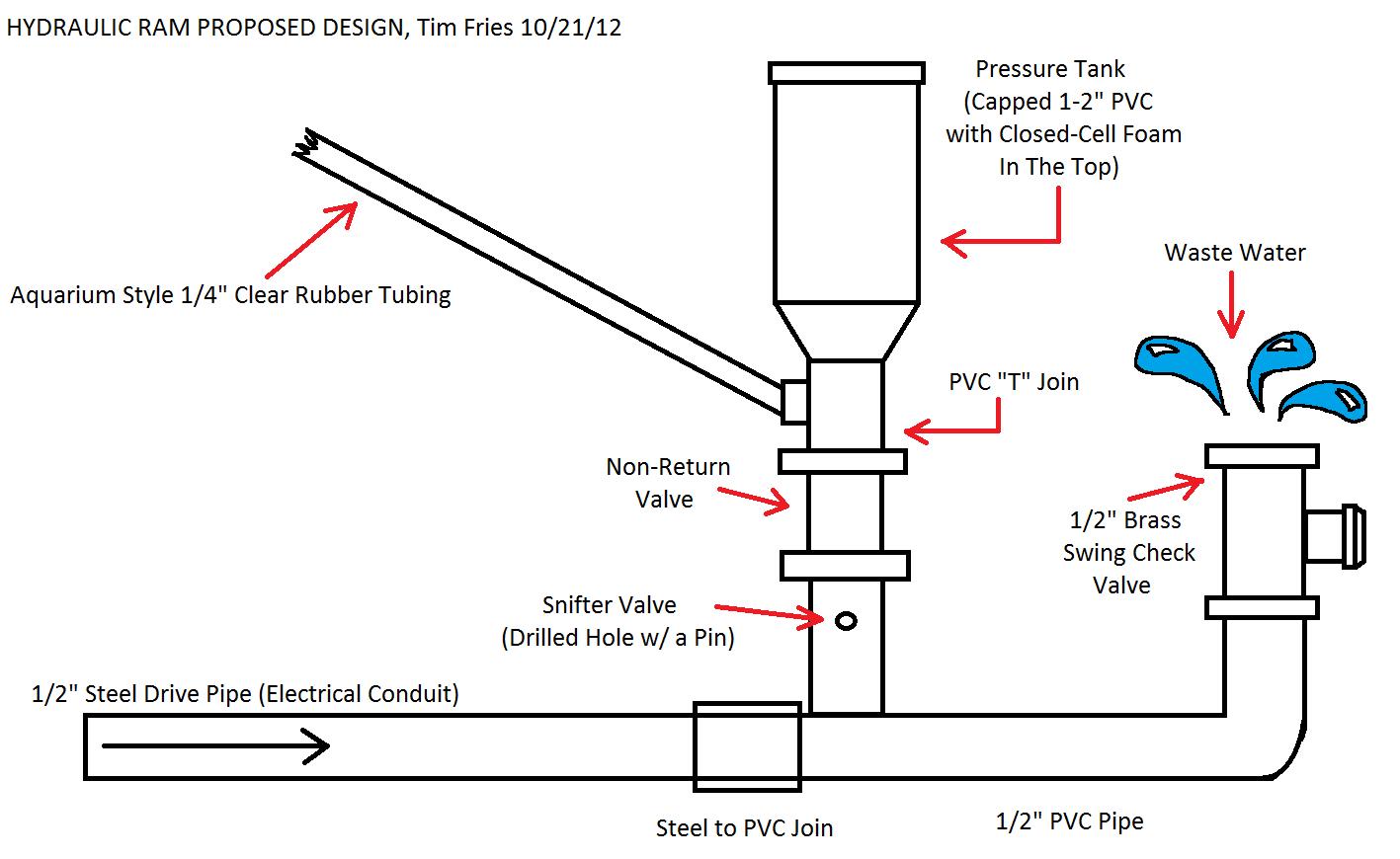 File Hydraulic Ram Design Concept