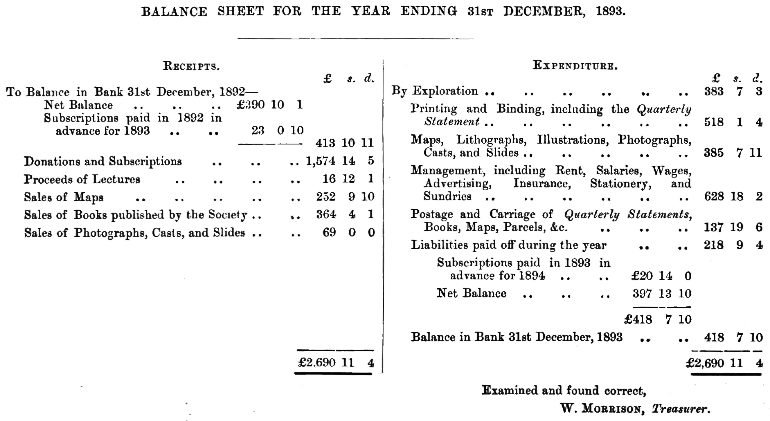 File Pef D122 Balance Sheet For The Year Ending 12 31