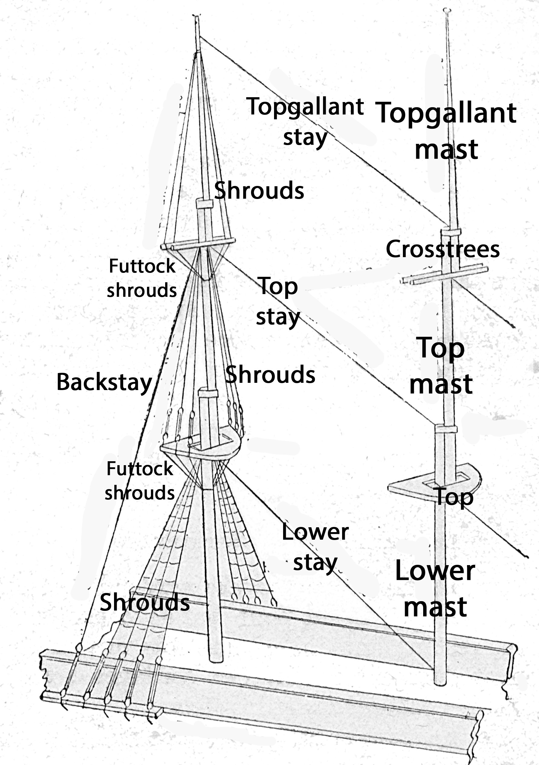 hight resolution of standing rigging