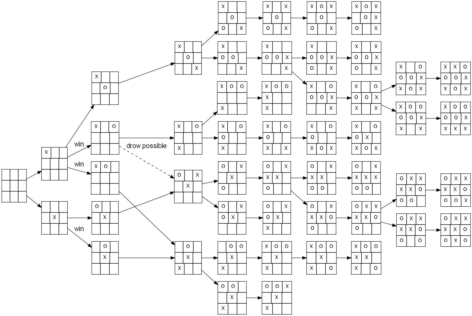tree diagram game 2000 land rover discovery 2 wiring google deepmind 39s alphago how it works