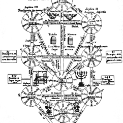 Religion Tree Diagram Ammeter Selector Switch Wiring Salzer Depicting The Of Life Philosophical And