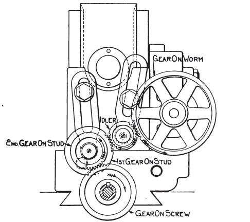 Practical Treatise on Milling and Milling Machines/Chapter