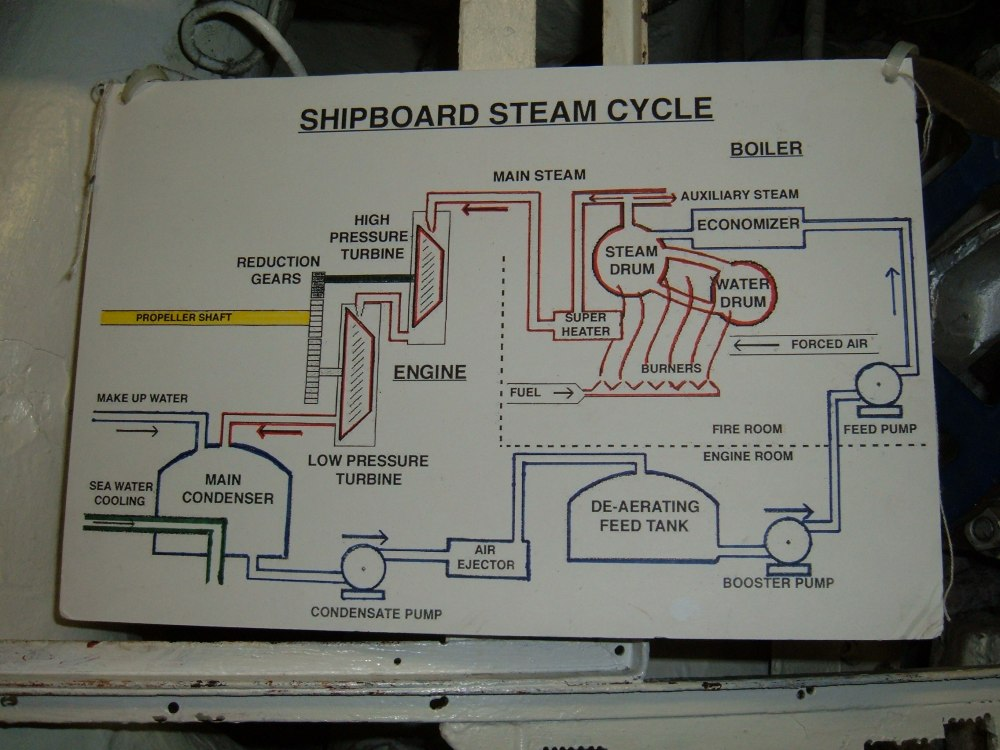 medium resolution of file uss hornet cv 12 steam cycle diagram jpg