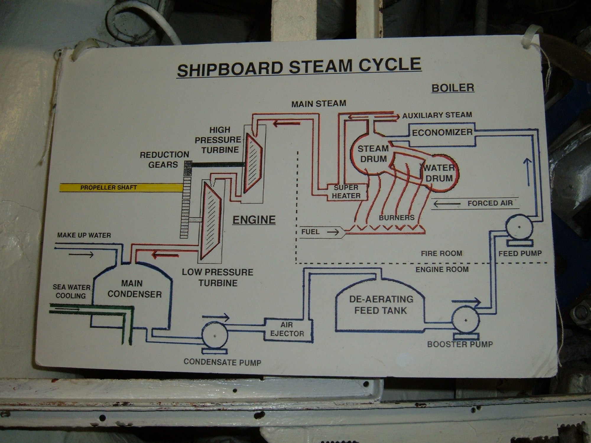 hight resolution of file uss hornet cv 12 steam cycle diagram jpg
