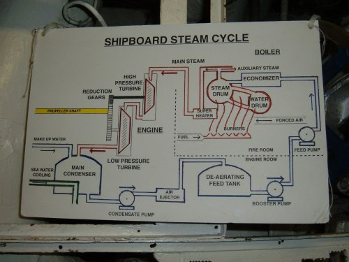 small resolution of file uss hornet cv 12 steam cycle diagram jpg