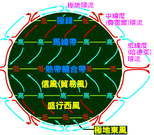 副熱帶高壓 - 萬維百科/維基百科中文版