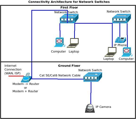 Linksys 30xx Desktop Rack Switches 5 8 16 24 Ports – Excitingip Net