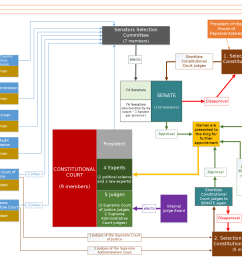 file thailand constitutional court diagram png [ 1856 x 1297 Pixel ]