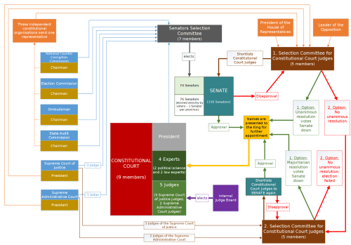 small resolution of file thailand constitutional court diagram png