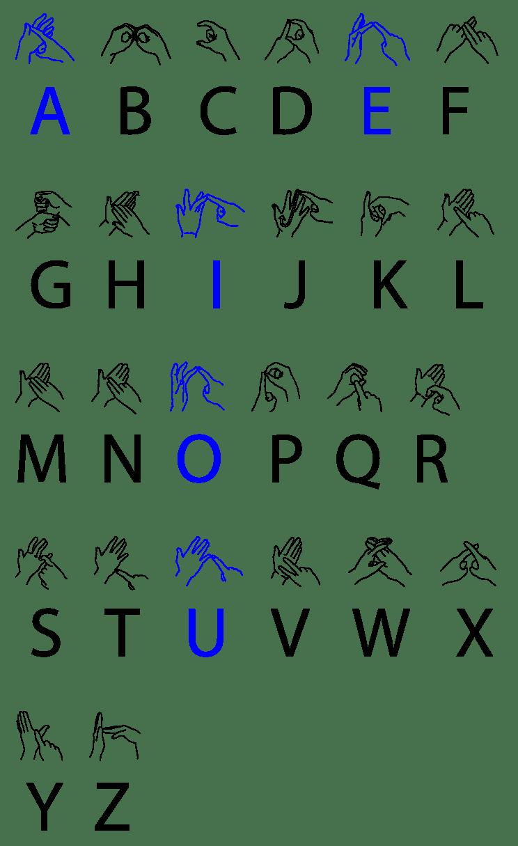 Британский жестовый язык — Википедия