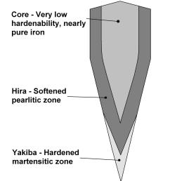 file katana cross section diagram showing different zones of hardness jpg [ 2123 x 2629 Pixel ]