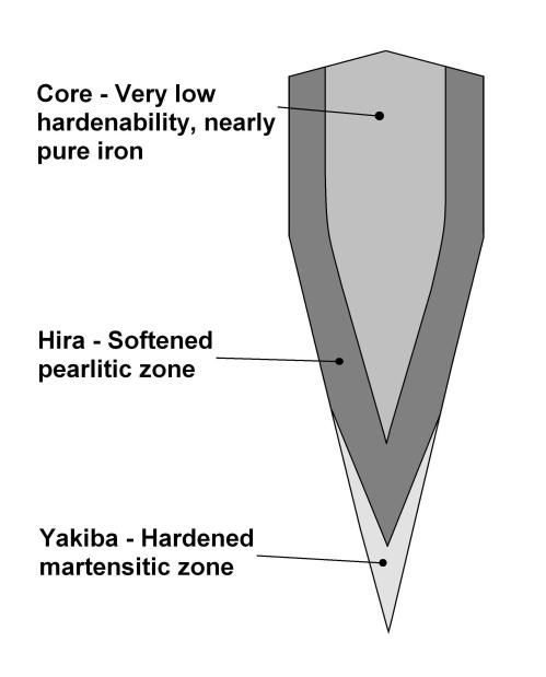 small resolution of file katana cross section diagram showing different zones of hardness jpg