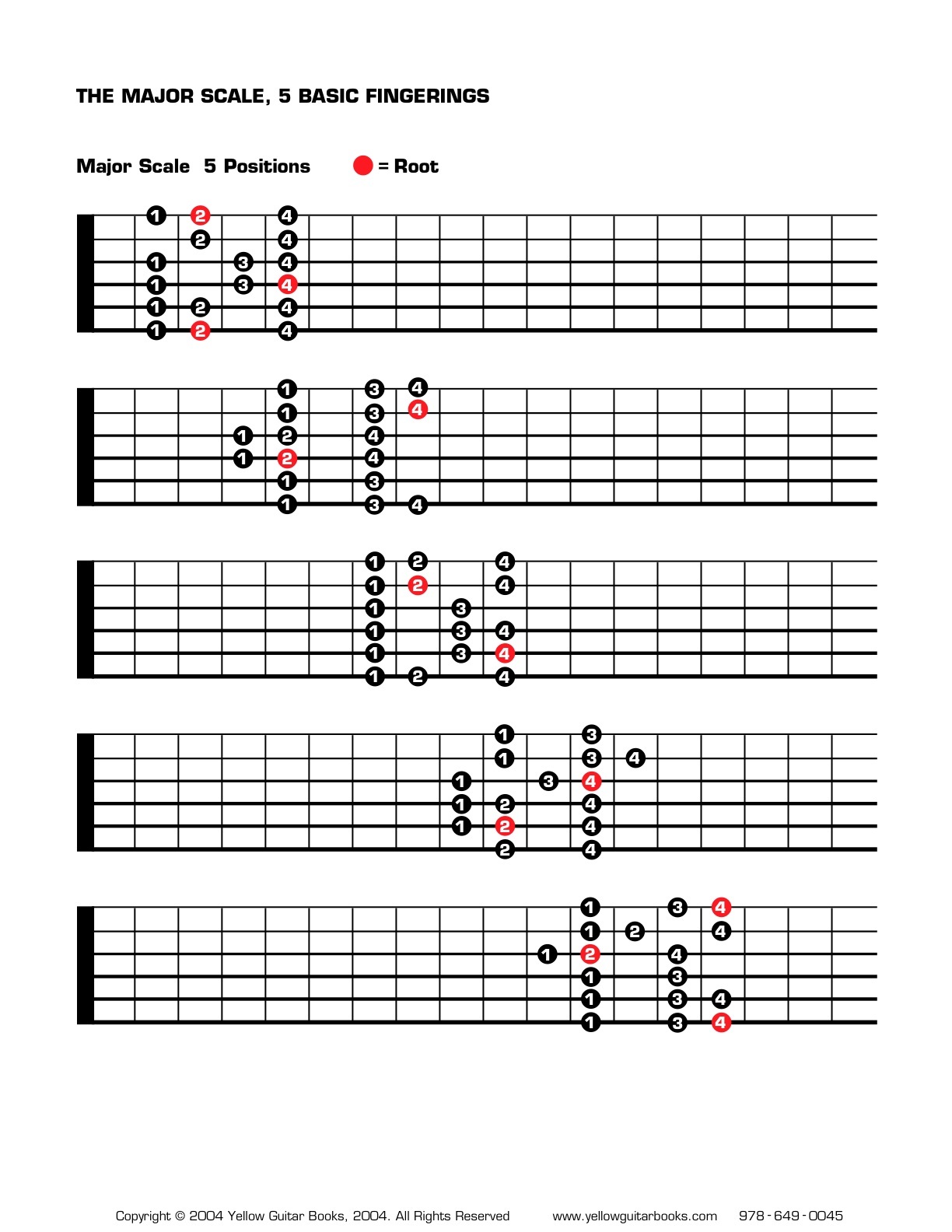 File Major Scale Positions