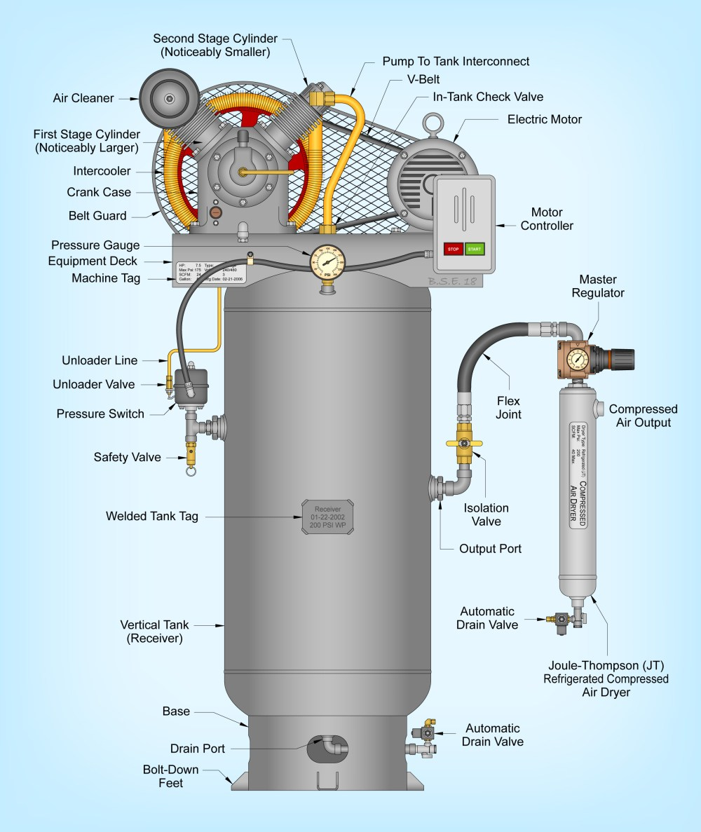 medium resolution of file two stage air compressor assembled on a vertical tank and equipped with a joule thomson jt type refrigerated compressed air dryer jpg