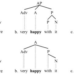 Morphology Tree Diagram Mondeo Wiring Branching Linguistics Wikipedia Picture 3
