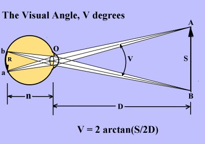 pupil size diagram sony car cd player wiring visual angle - wikipedia