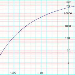 Co2 Pressure Temperature Phase Diagram Nissan X Trail T31 Stereo Wiring Carbon Dioxide Data Page Wikipedia Vapor Of Solid And Liquid Edit