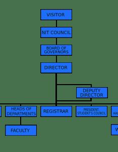 File nit organisational structureg also wikimedia commons rh commonsmedia