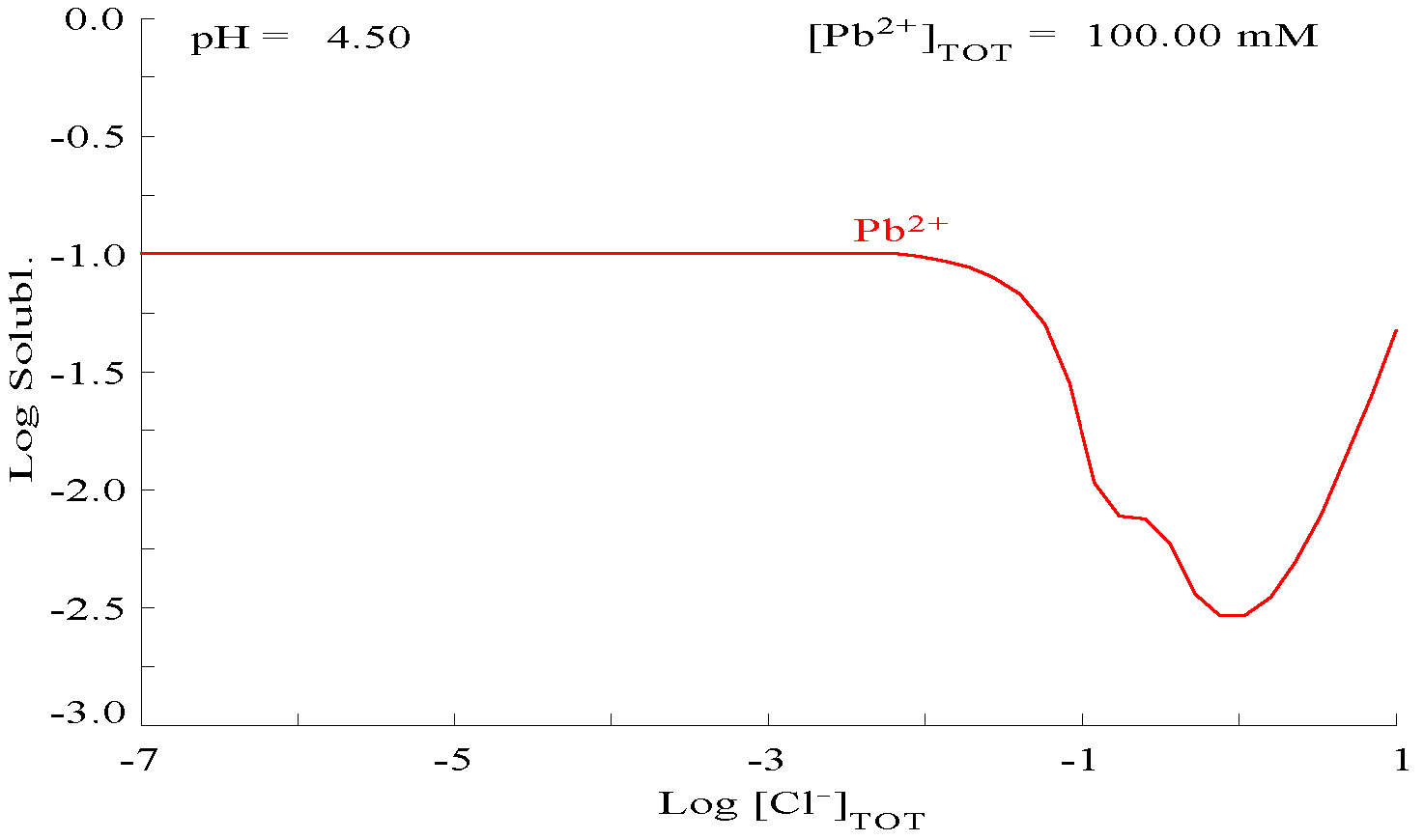 File Pbcl2 Solubility Graph