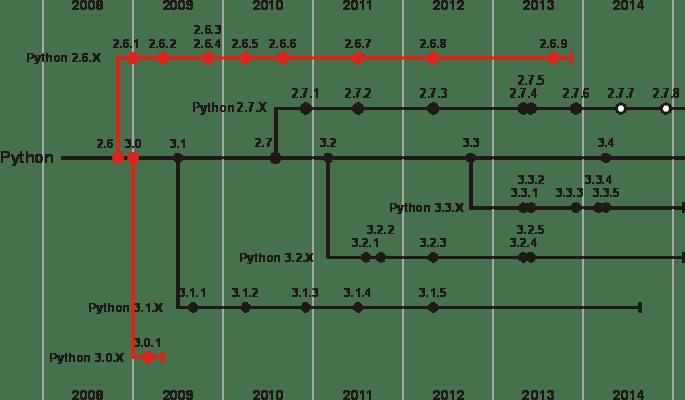python versiones