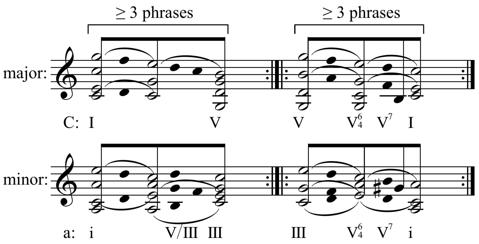 hight resolution of classical sonatum form diagram