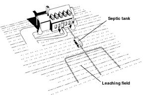 Septic Tank: Illustration shows how an undergr...