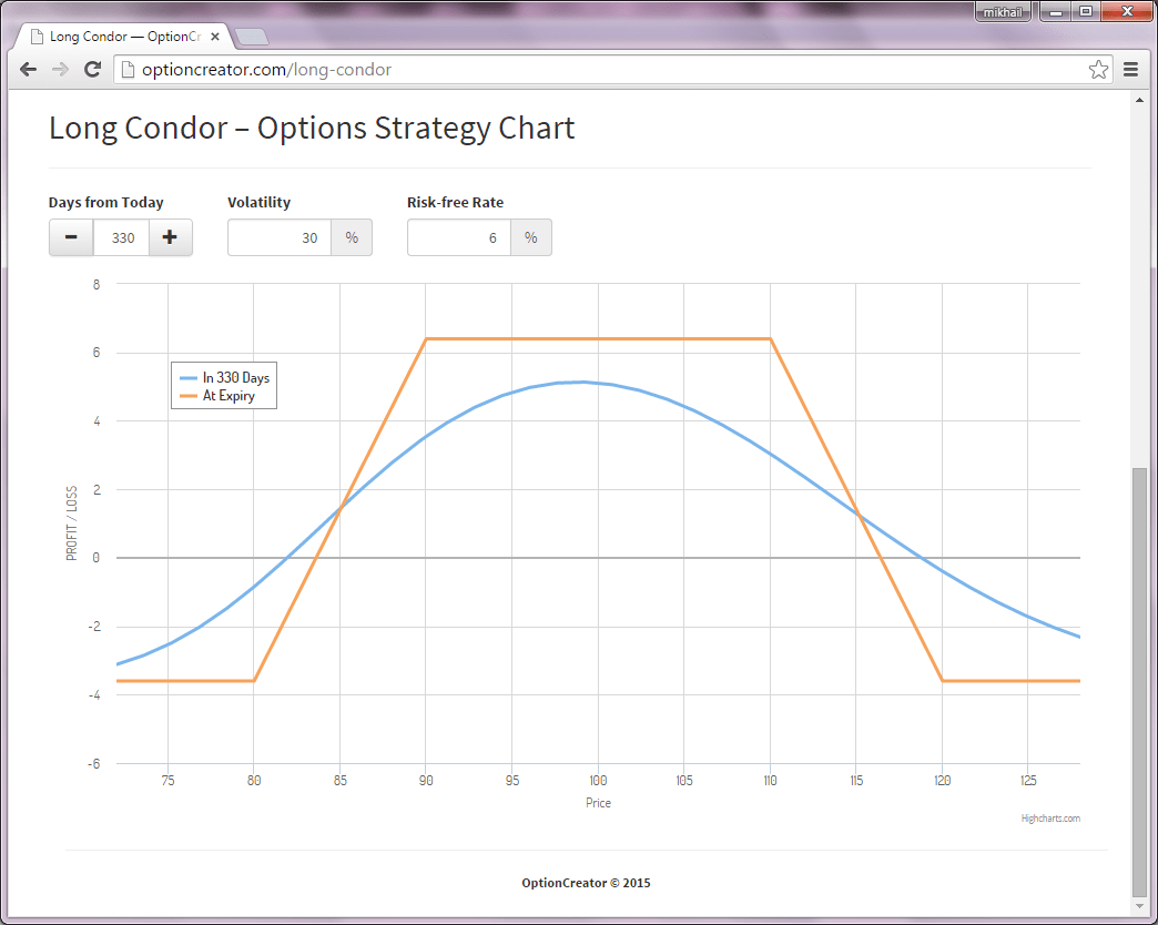 hight resolution of long condor options strategy profit loss graph