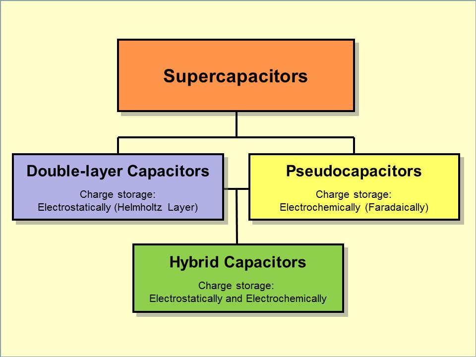 2 Capacitors