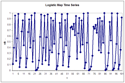 Image result for time series