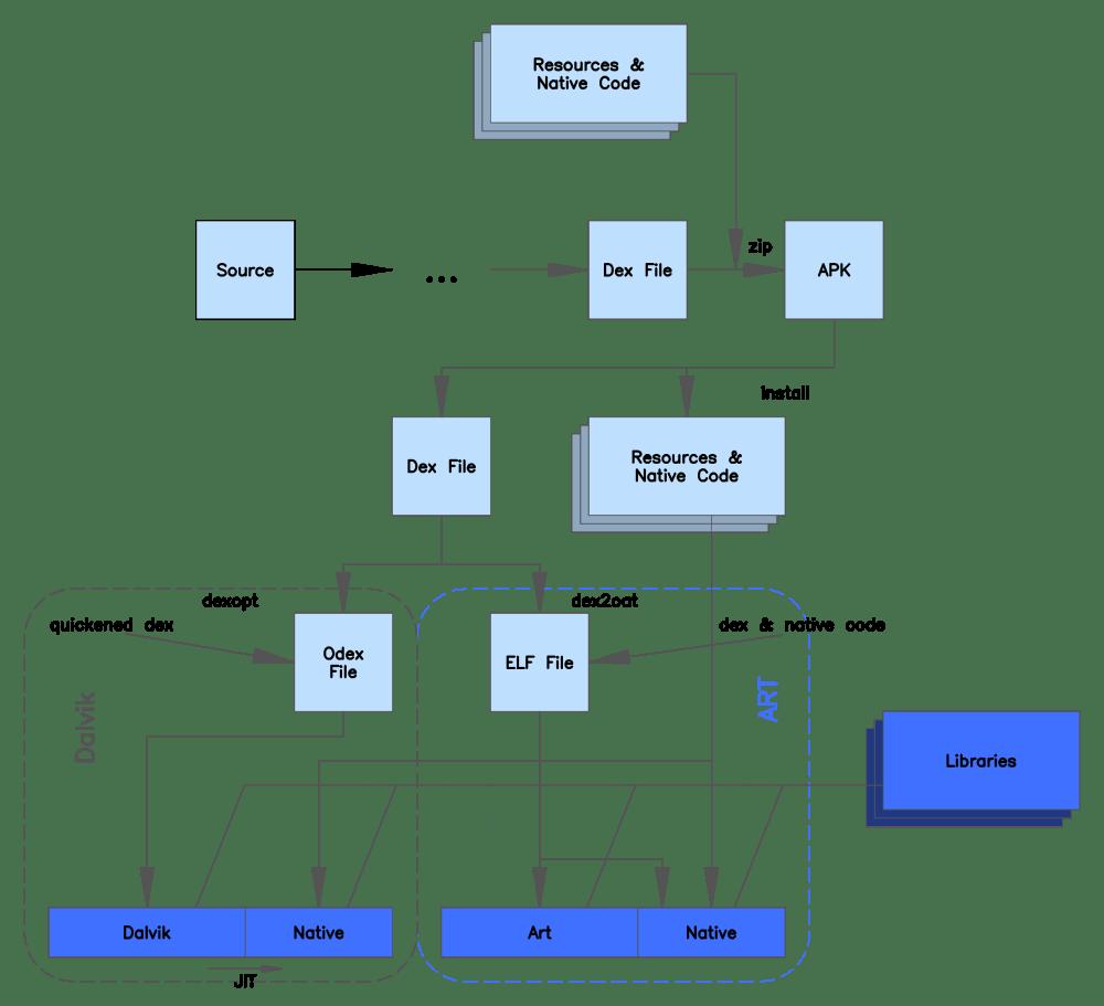 medium resolution of android runtime
