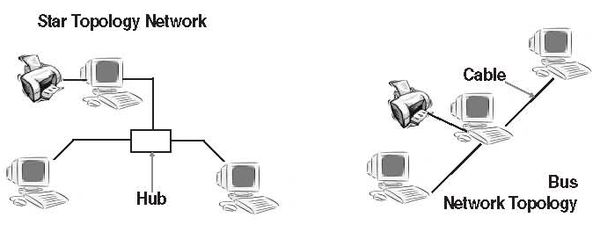 FOSS Network Infrastructure and Security/Network Concepts