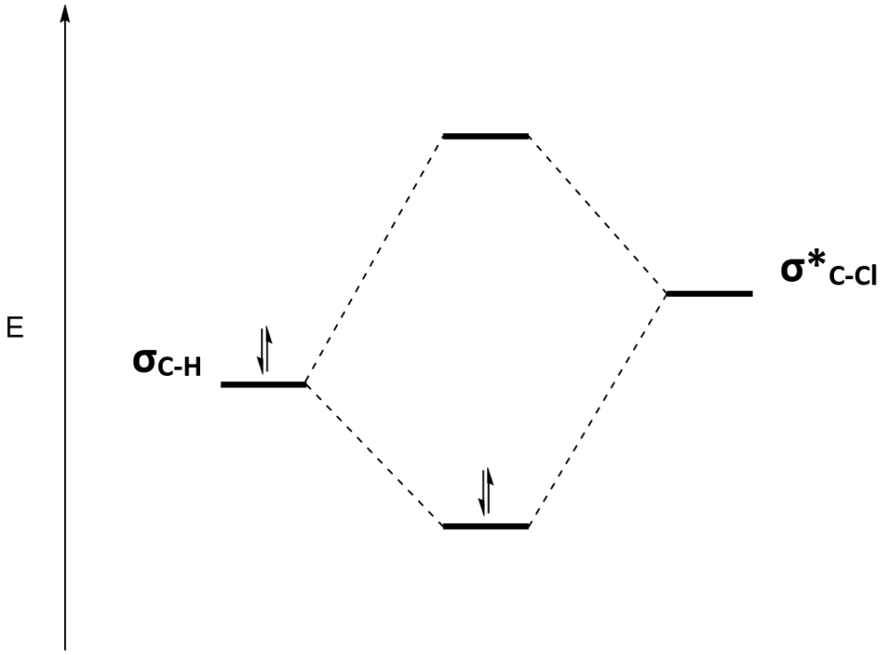 medium resolution of file molecular orbital energy diagram showing the mixing of bonding c h orbital with anti bonding c cl orbital png