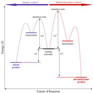 Thermodynamic versus kiic reaction control  Wikipedia