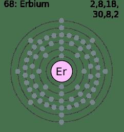 file electron shell 068 erbium png wikimedia commons mg dot diagram erbium dot diagram [ 1678 x 1835 Pixel ]