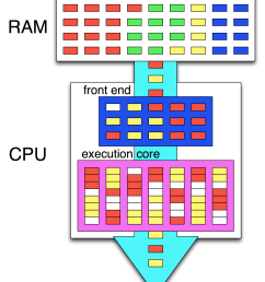 pentium 4 block diagram explanation [ 1470 x 1845 Pixel ]