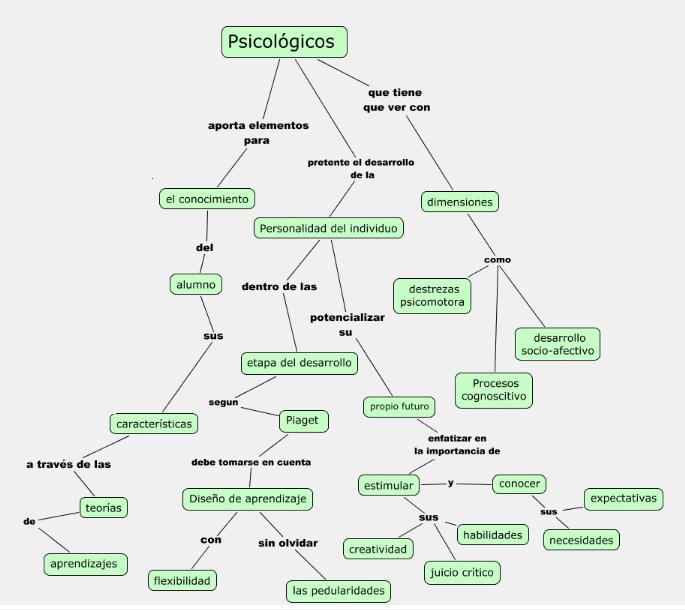 archivo mapa conceptual png