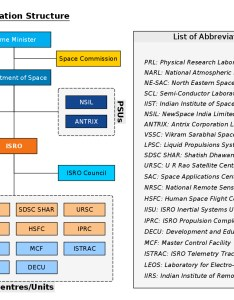 Organization chart showing structure of the department space also wikipedia rh enpedia