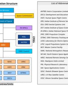 File department of space india organization chartg also wikipedia rh enpedia