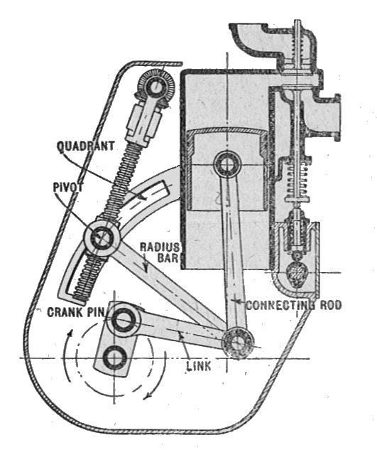 Linkage mechanical  Wikipedia