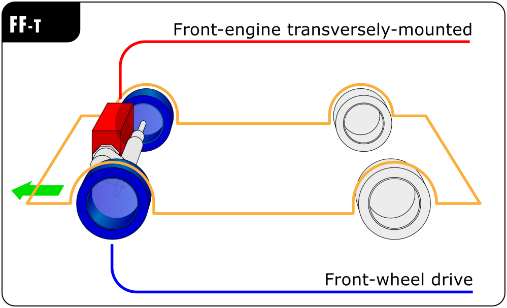 medium resolution of front engine front wheel drive layout