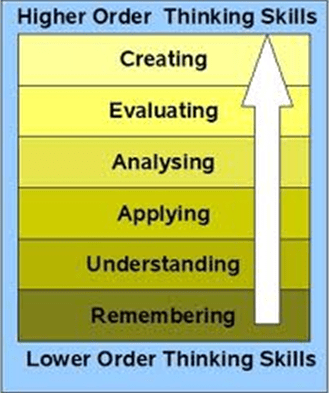 File:Bloom's Taxonomy.png